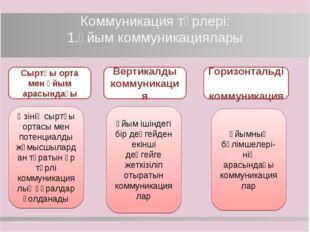 Коммуникация түрлері: 1.Ұйым коммуникациялары Сыртқы орта мен ұйым арасындағы