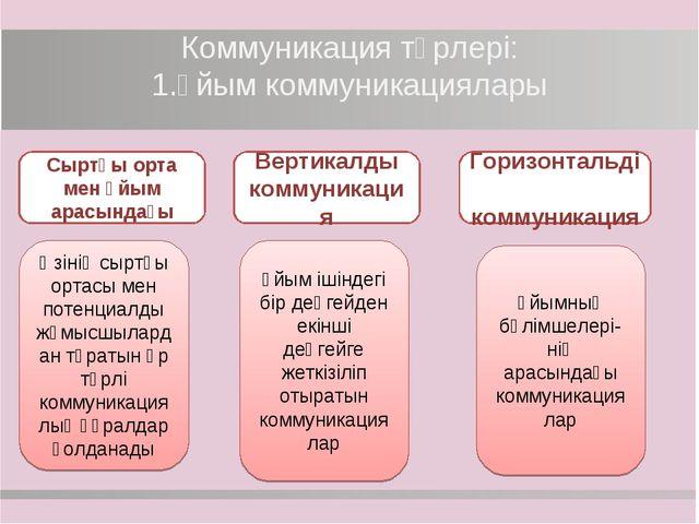Коммуникация түрлері: 1.Ұйым коммуникациялары Сыртқы орта мен ұйым арасындағы...