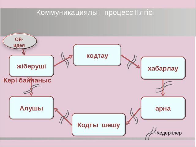Коммуникациялық процесс үлгісі Ой-идея Кері байланыс Кедергілер