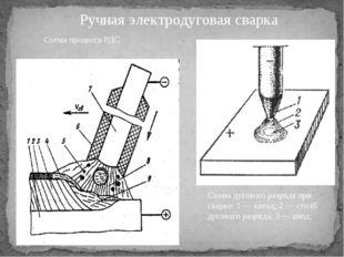 Ручная электродуговая сварка Схема процесса РДС Схема дугового разряда при св