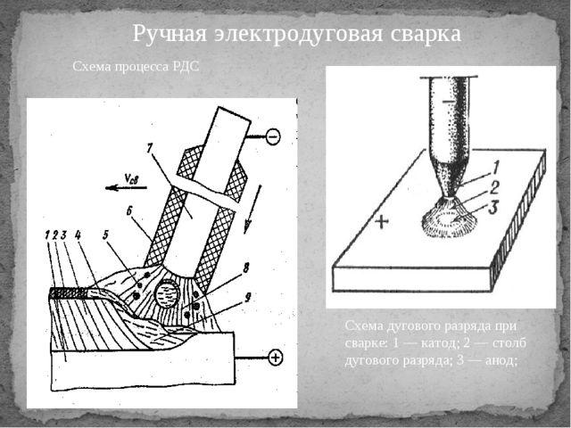 Ручная электродуговая сварка Схема процесса РДС Схема дугового разряда при св...