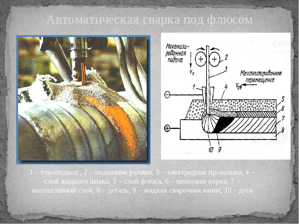 Автоматическая сварка под флюсом 1 – токоподвод , 2 – подающие ролики, 3 – эл...
