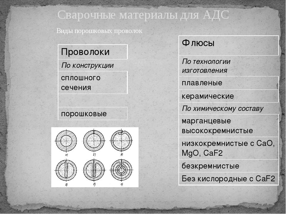Сварочные материалы для АДС Виды порошковых проволок Проволоки По конструкции...