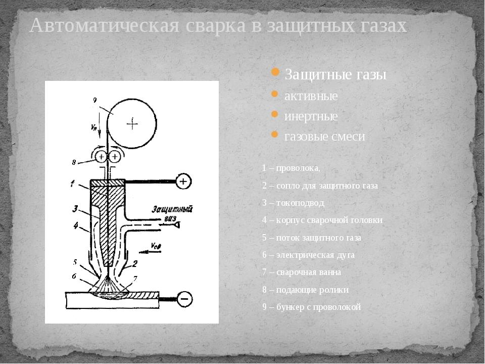 Автоматическая сварка в защитных газах Защитные газы активные инертные газовы...