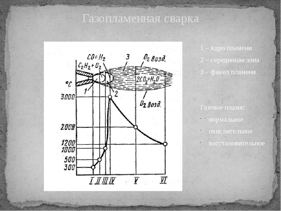 Газопламенная сварка 1 – ядро пламени 2 – серединная зона 3 – факел пламени Г...
