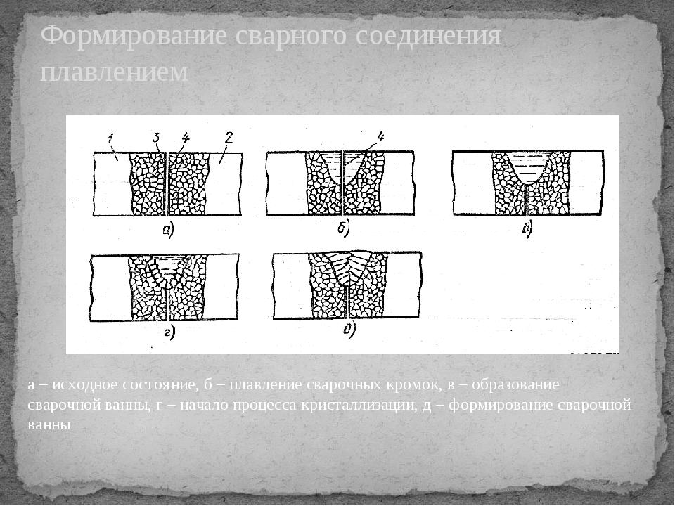 Формирование сварного соединения плавлением а – исходное состояние, б – плавл...