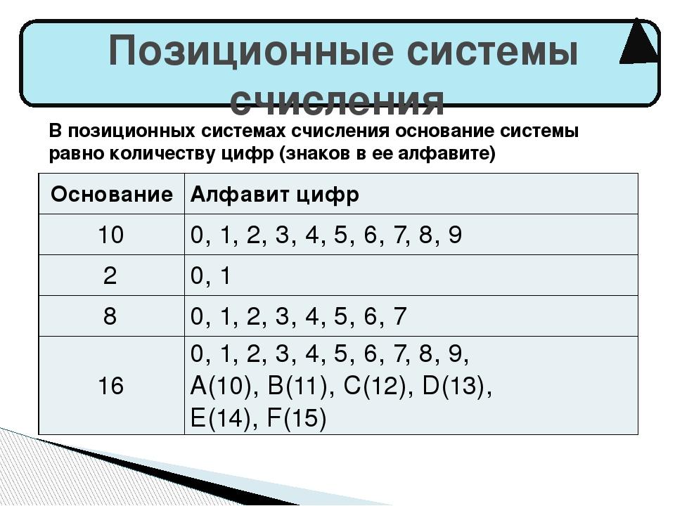 Позиционные системы счисления В позиционных системах счисления основание сис...