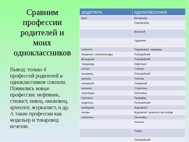Сравним профессии родителей и моих одноклассников Вывод: только 4 профессий р...