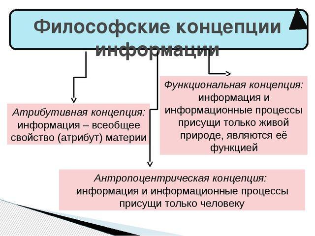 Философские концепции информации Атрибутивная концепция: информация – всеобщ...