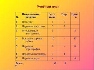 Учебный план Всего: 33 8 25 №Наименование разделов Всего часовТеор.Практ.