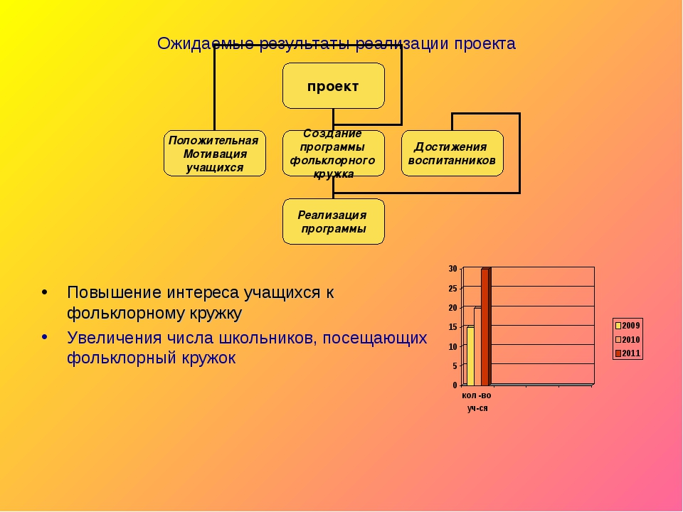 Ожидаемые результаты реализации проекта Повышение интереса учащихся к фолькл...