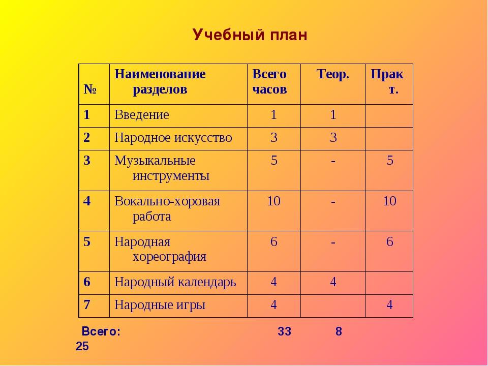 Учебный план Всего: 33 8 25 №Наименование разделов Всего часовТеор.Практ....