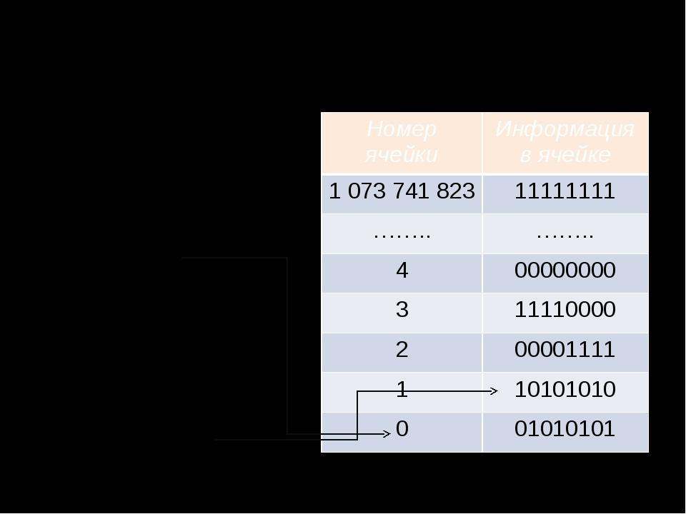 Оперативная память Оперативная память представляет собой последовательность п...