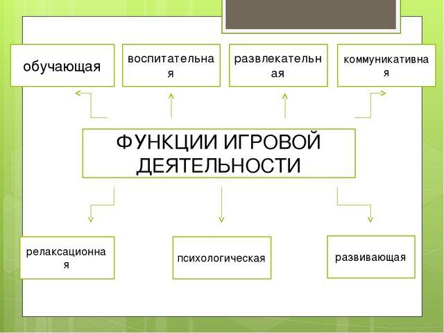 ФУНКЦИИ ИГРОВОЙ ДЕЯТЕЛЬНОСТИ обучающая воспитательная развлекательная коммуни...