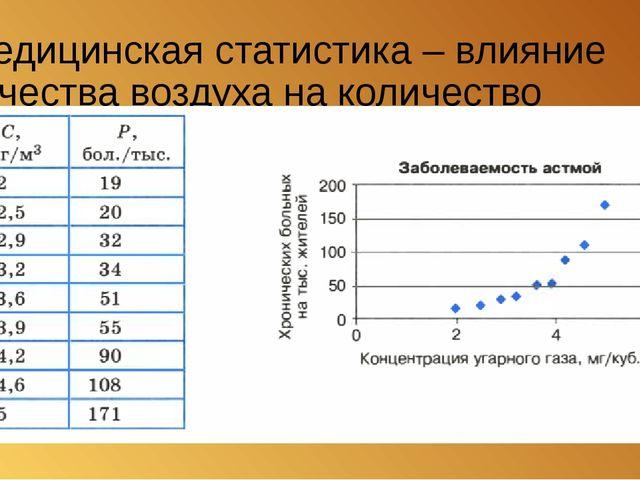Медицинская статистика – влияние качества воздуха на количество больных астмой.