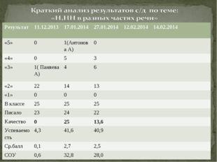 Результат11.12.201317.01.201427.01.2014 12.02.201414.02.2014 «5»01(Ан
