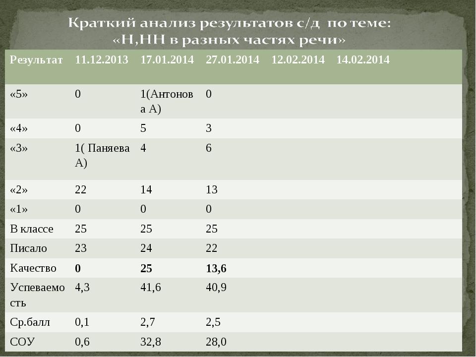 Результат11.12.201317.01.201427.01.2014 12.02.201414.02.2014 «5»01(Ан...