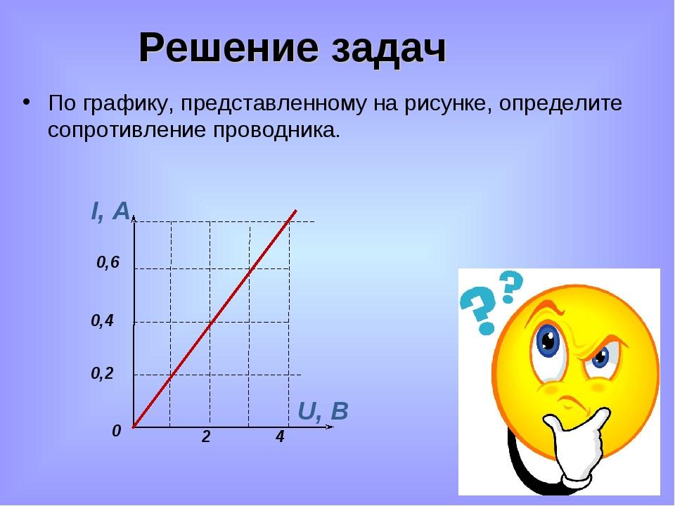 Решение задач По графику, представленному на рисунке, определите сопротивлени...