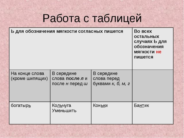 Работа с таблицей Ь для обозначения мягкости согласных пишетсяВо всех осталь...