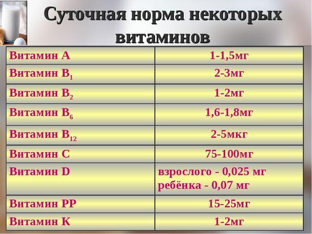 Суточная норма некоторых витаминов Витамин А1-1,5мг Витамин В12-3мг Витамин...