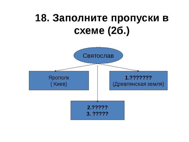 18. Заполните пропуски в схеме (2б.) Святослав Ярополк ( Киев) 1.??????? (Дре...