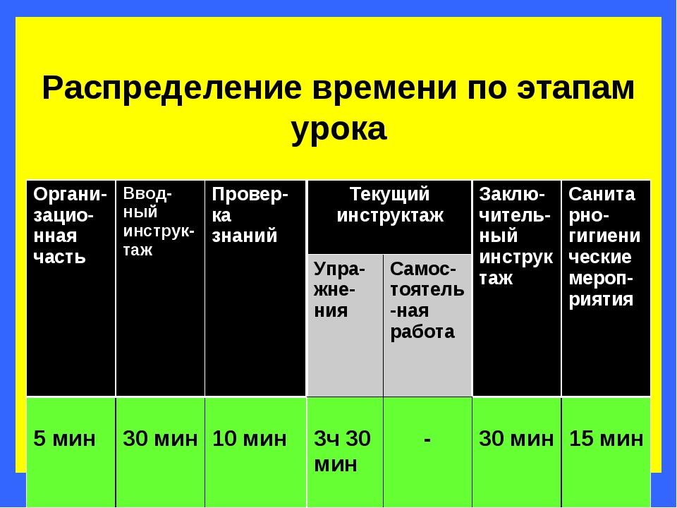 * Распределение времени по этапам урока Органи-зацио-нная часть Ввод-ный инс...