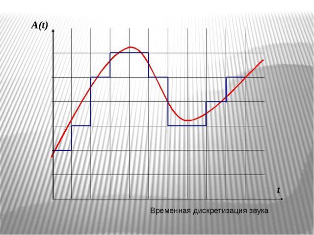 Временная дискретизация звука A(t) t