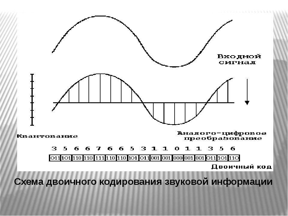 Схема двоичного кодирования звуковой информации