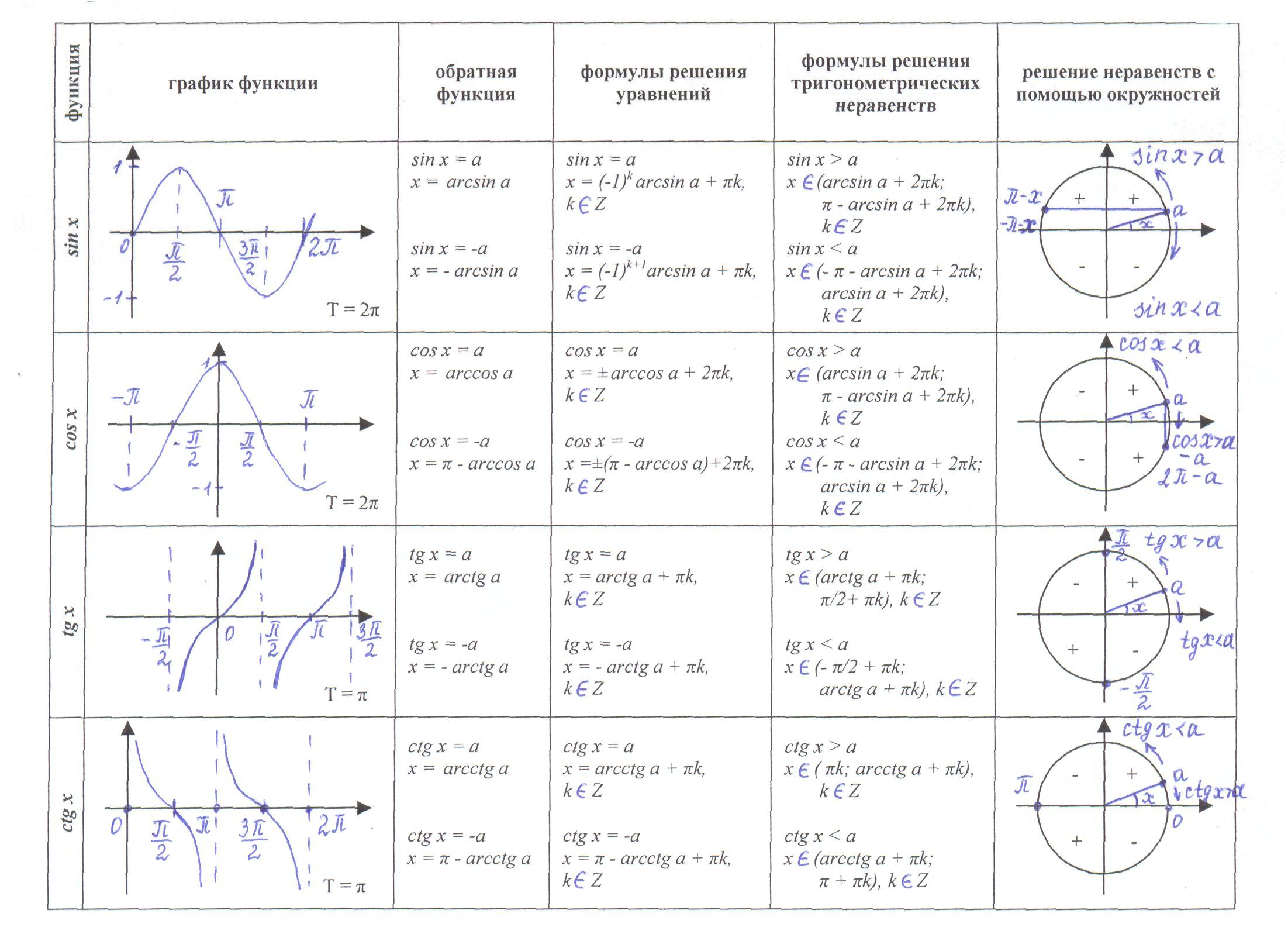 аромат графики тригонометрических функций и их формулы такими нотками придают