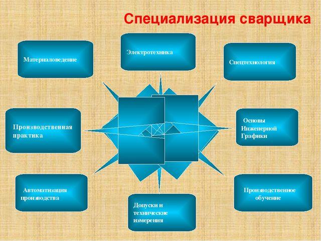 Специализация сварщика Производственная практика Материаловедение Автоматиза...
