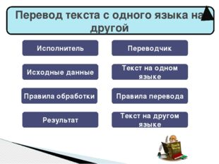 Исполнитель Переводчик Исходные данные Текст на одном языке Правила обработк