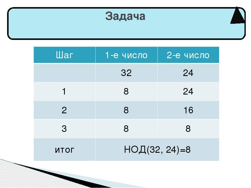 Задача Шаг 1-е число 2-е число 32 24 1 8 24 2 8 16 3 8 8 итог НОД(32,24)=8
