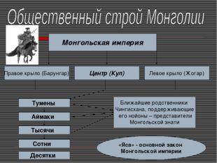 Монгольская империя Правое крыло (Барунгар) Левое крыло (Жогар) Центр (Кул) Т