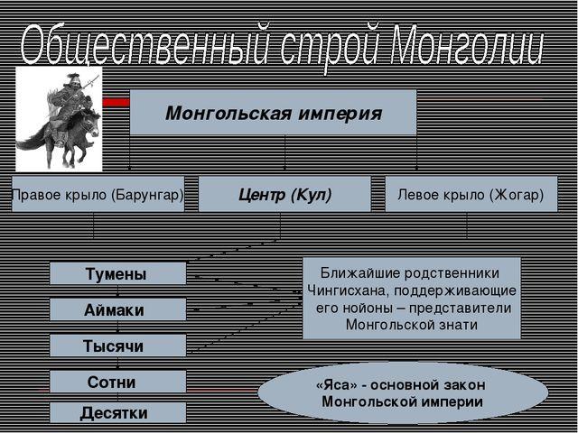 Монгольская империя Правое крыло (Барунгар) Левое крыло (Жогар) Центр (Кул) Т...