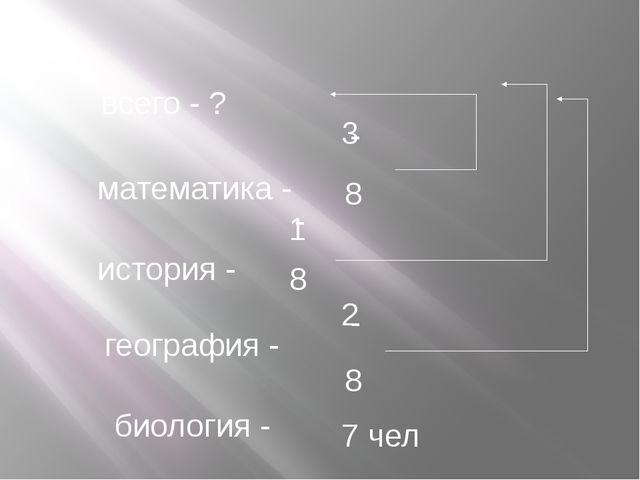 всего - ? математика - история - география - биология - 3 8 - 1 8 - 8 - 2 7 чел