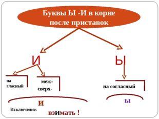 Ы И на гласный меж- сверх- и на согласный ы Исключение: взимать ! Буквы Ы -И