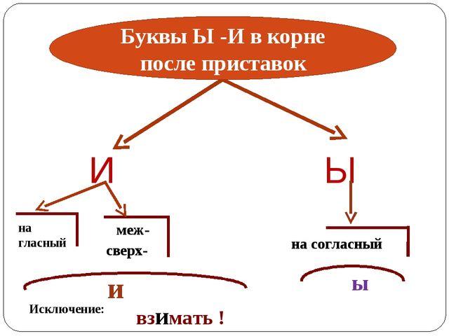 Ы И на гласный меж- сверх- и на согласный ы Исключение: взимать ! Буквы Ы -И...