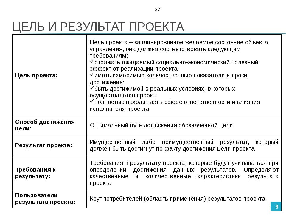 ЦЕЛЬ И РЕЗУЛЬТАТ ПРОЕКТА * 37 Цель проекта: Цель проекта – запланированное ж...