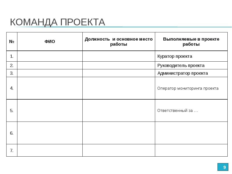 КОМАНДА ПРОЕКТА * №ФИОДолжность и основное место работыВыполняемые в проек...
