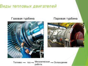 Виды тепловых двигателей Газовая турбина Паровая турбина Топливо газ Механиче