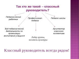 Вид педагогической деятельности по организации воспитания учащихся Педагог шк