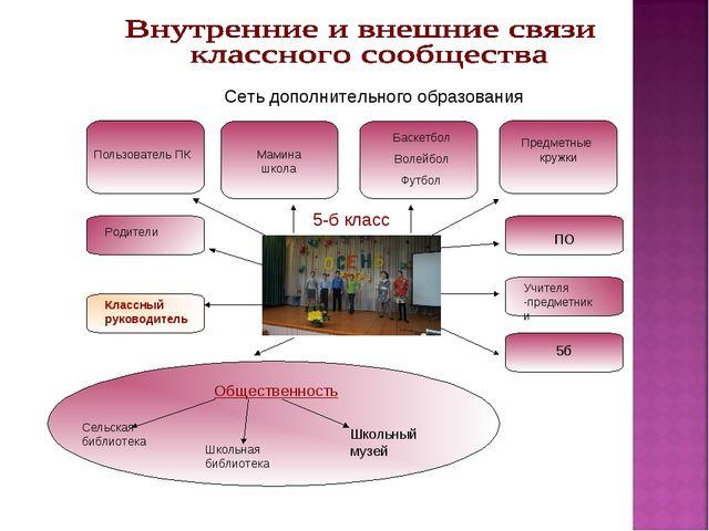 5-б класс Сеть дополнительного образования Пользователь ПК Мамина школа Баске...