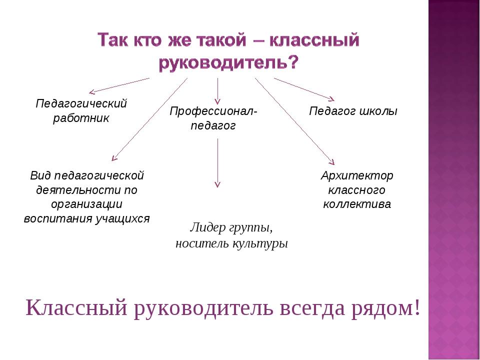 Вид педагогической деятельности по организации воспитания учащихся Педагог шк...