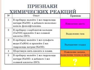 ПРИЗНАКИ ХИМИЧЕСКИХ РЕАКЦИЙ Изменение цвета Выделение газа Выпадение осадка П