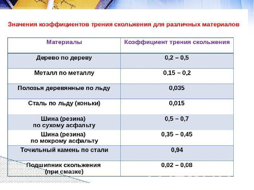 Таблица коэффициента трения металлов