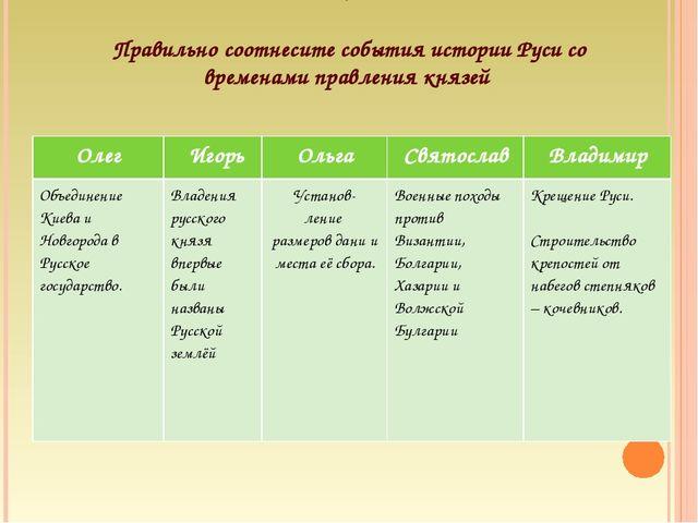 .  Правильно соотнесите события истории Руси со временами правления князей ...