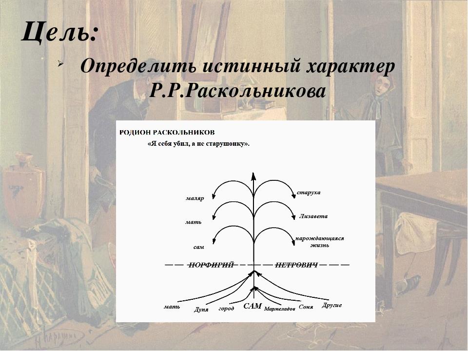 Цель: Определить истинный характер Р.Р.Раскольникова