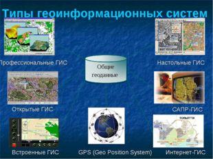 Профессиональные ГИС Открытые ГИС Встроенные ГИС GPS (Geo Position System) На