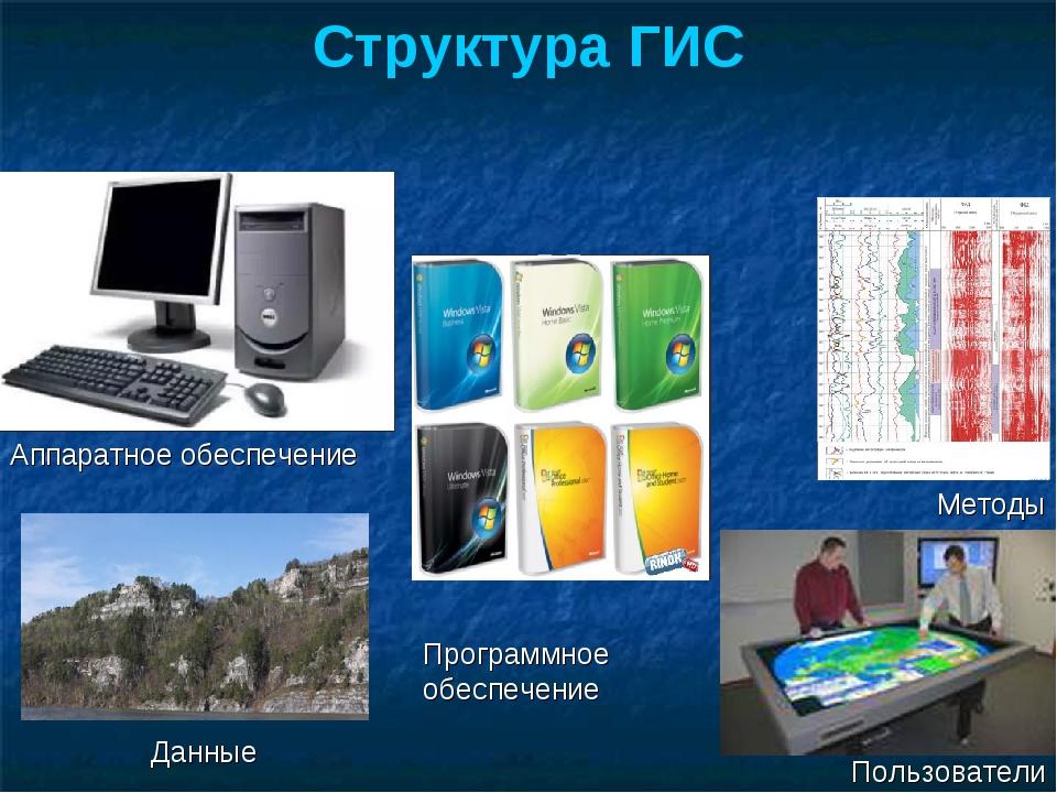 Аппаратное обеспечение Программное обеспечение Пользователи Данные Методы Стр...