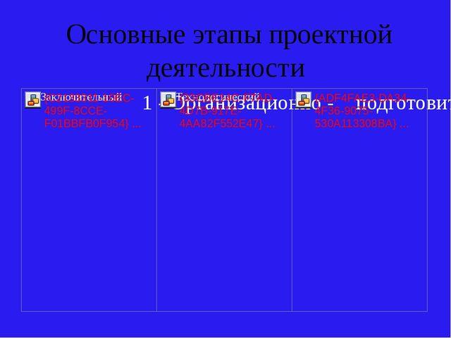 Основные этапы проектной деятельности